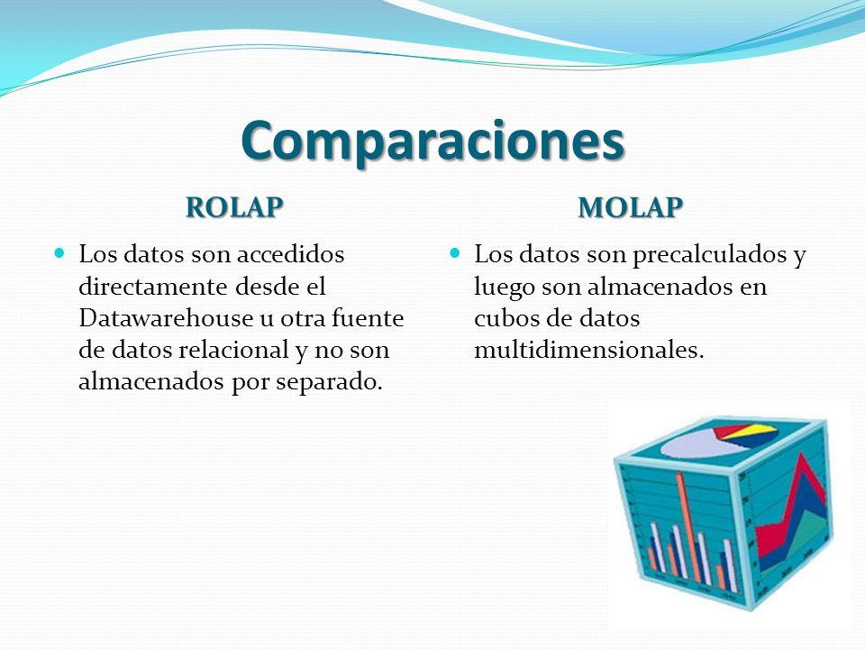Comparaciones ROLAP MOLAP