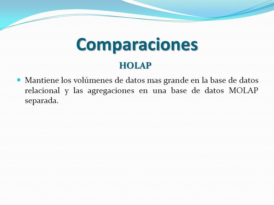 Comparaciones HOLAP.