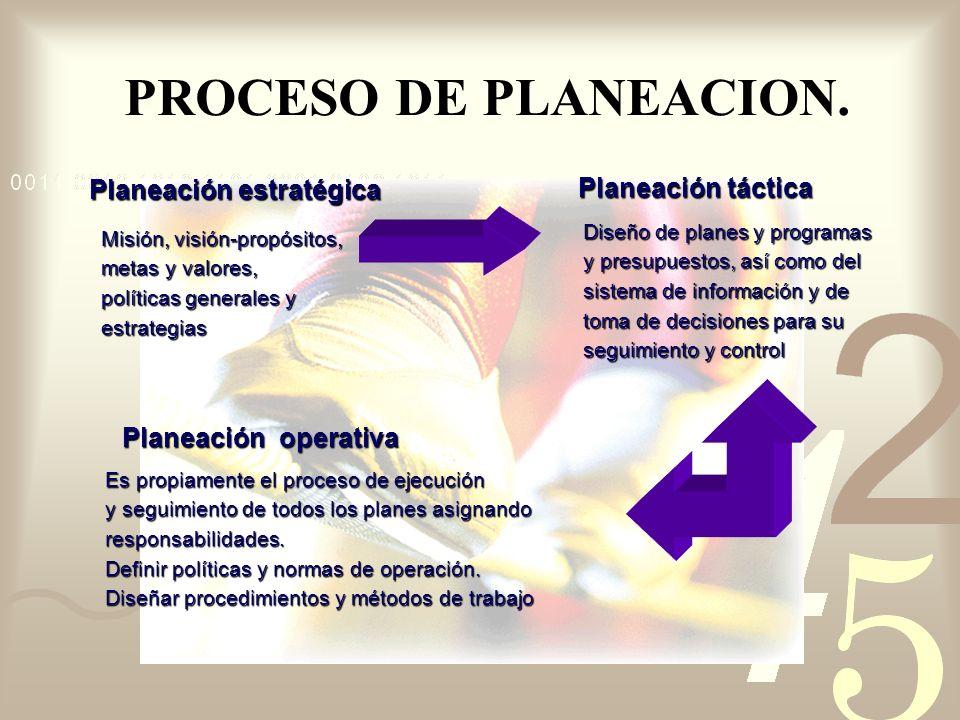 PROCESO DE PLANEACION. Planeación estratégica Planeación táctica