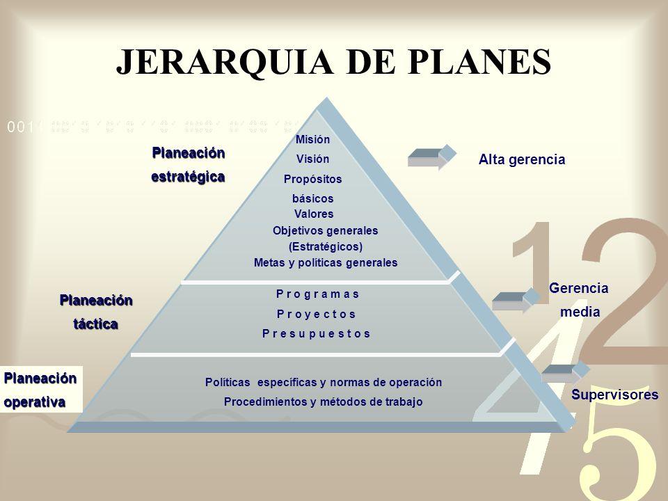 JERARQUIA DE PLANES Planeación estratégica Alta gerencia Gerencia