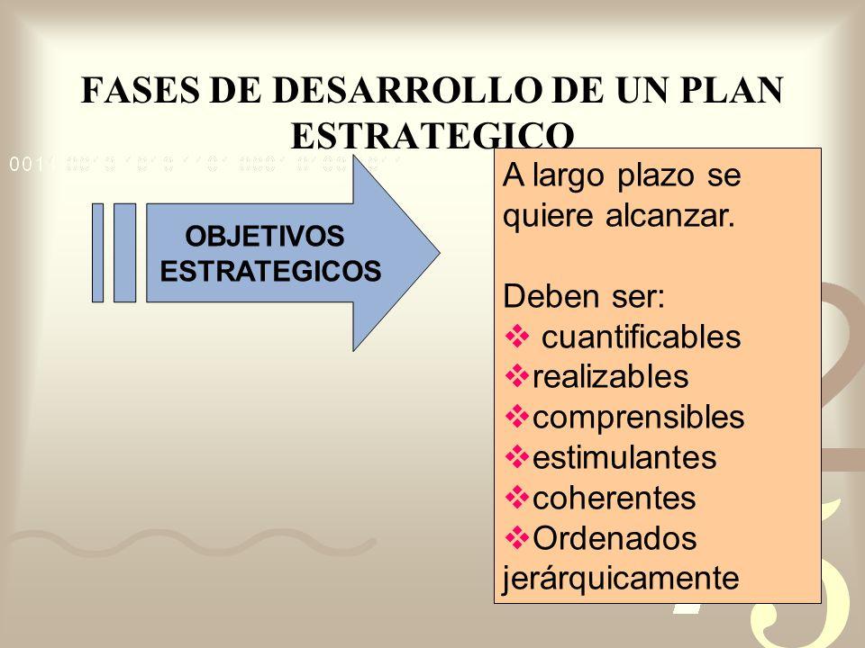 FASES DE DESARROLLO DE UN PLAN ESTRATEGICO