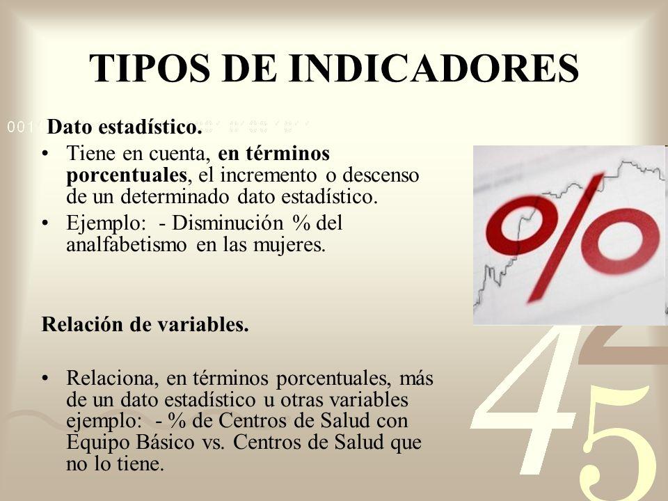 TIPOS DE INDICADORES Dato estadístico.
