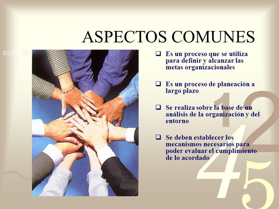 ASPECTOS COMUNES Es un proceso que se utiliza para definir y alcanzar las metas organizacionales. Es un proceso de planeación a largo plazo.