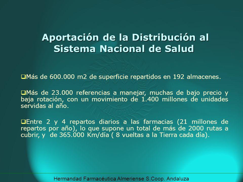 Aportación de la Distribución al Sistema Nacional de Salud