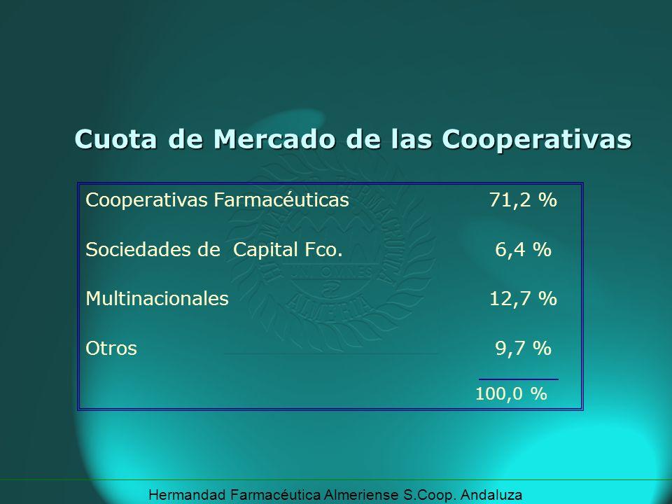 Cuota de Mercado de las Cooperativas