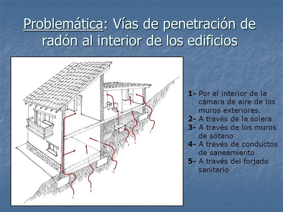 Problemática: Vías de penetración de radón al interior de los edificios