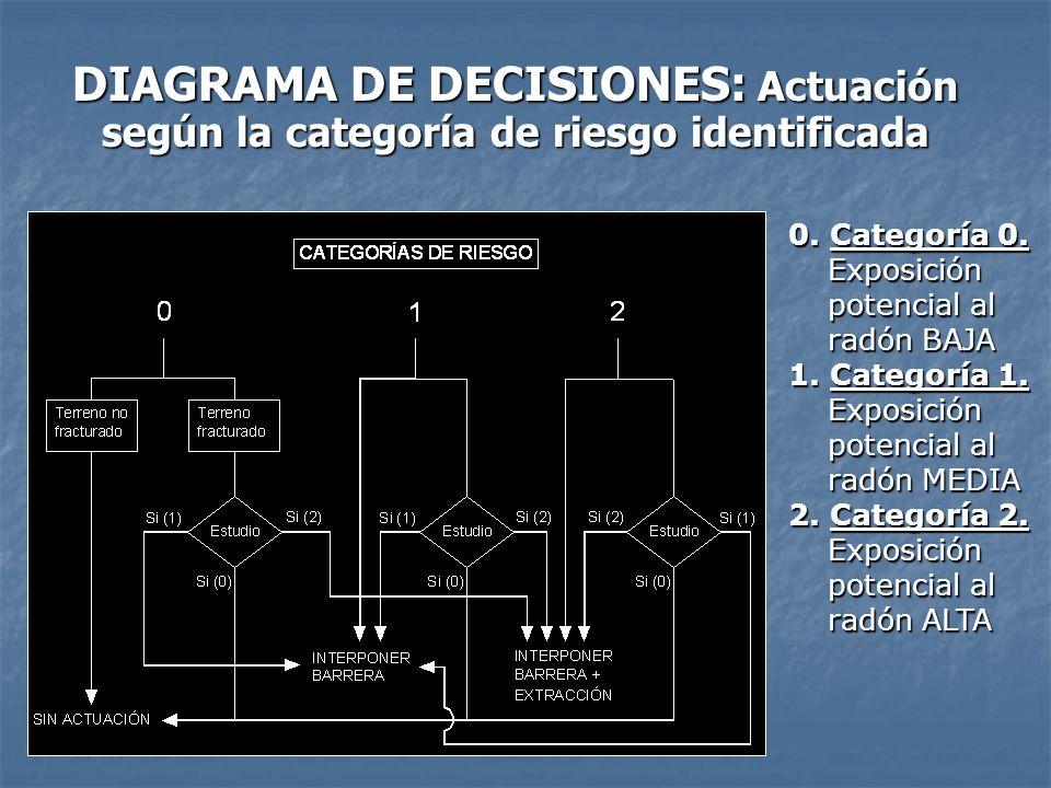 DIAGRAMA DE DECISIONES: Actuación según la categoría de riesgo identificada
