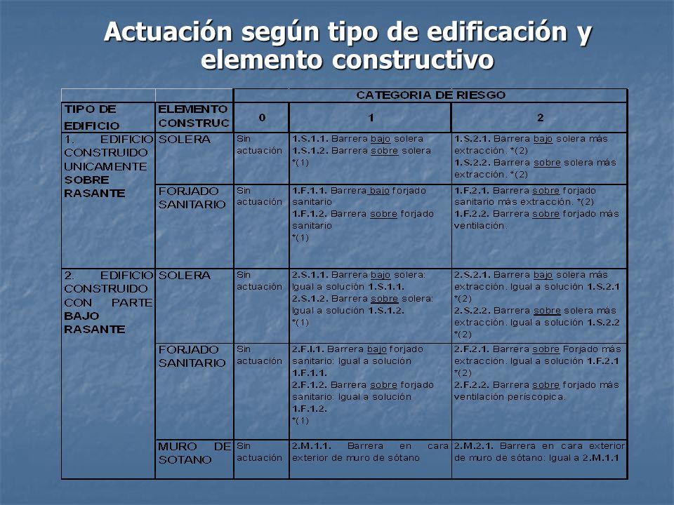Actuación según tipo de edificación y elemento constructivo