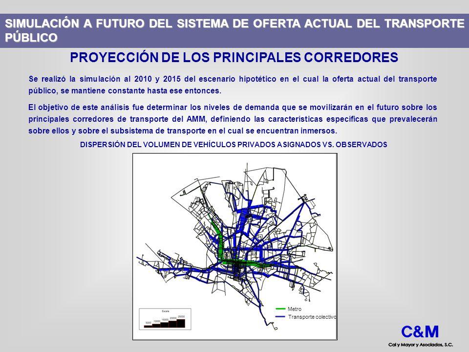PROYECCIÓN DE LOS PRINCIPALES CORREDORES