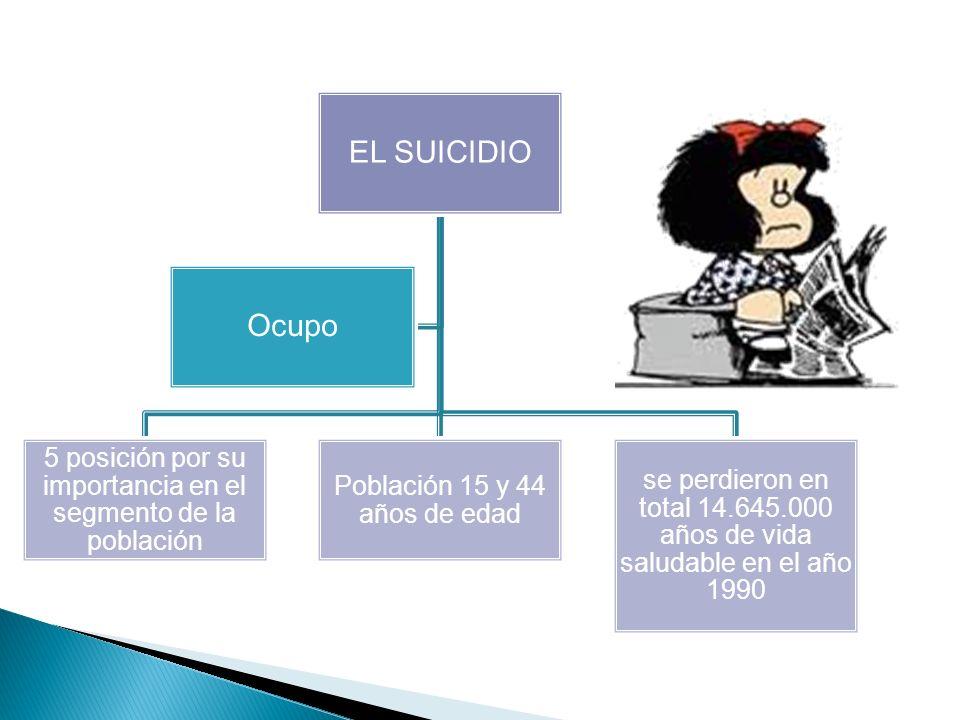 EL SUICIDIO 5 posición por su importancia en el segmento de la población. Población 15 y 44 años de edad.