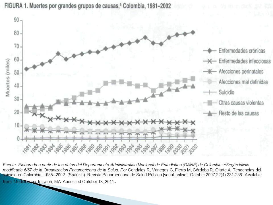 Fuente: Elaborada a partir de tos datos del Departamento Administrativo Nacional de Estadlsttca (DANE) de Colombia.