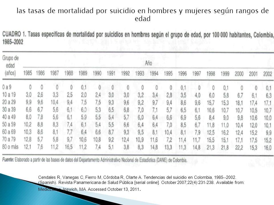 las tasas de mortalidad por suicidio en hombres y mujeres según rangos de edad