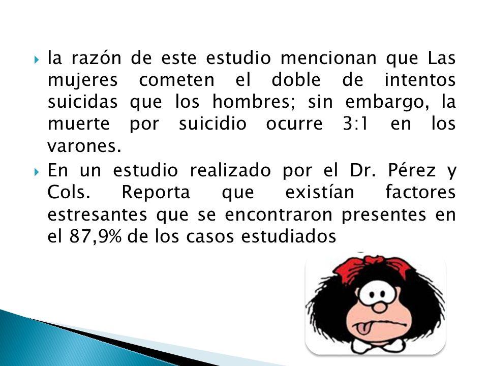 la razón de este estudio mencionan que Las mujeres cometen el doble de intentos suicidas que los hombres; sin embargo, la muerte por suicidio ocurre 3:1 en los varones.