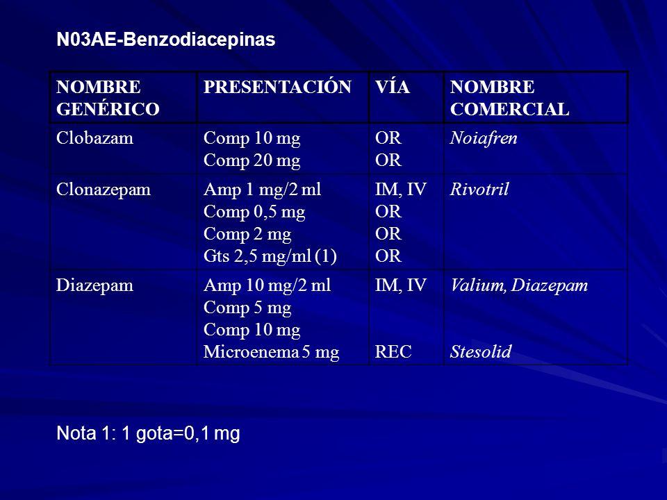 N03AE-BenzodiacepinasNOMBRE GENÉRICO. PRESENTACIÓN. VÍA. NOMBRE COMERCIAL. Clobazam. Comp 10 mg. Comp 20 mg.