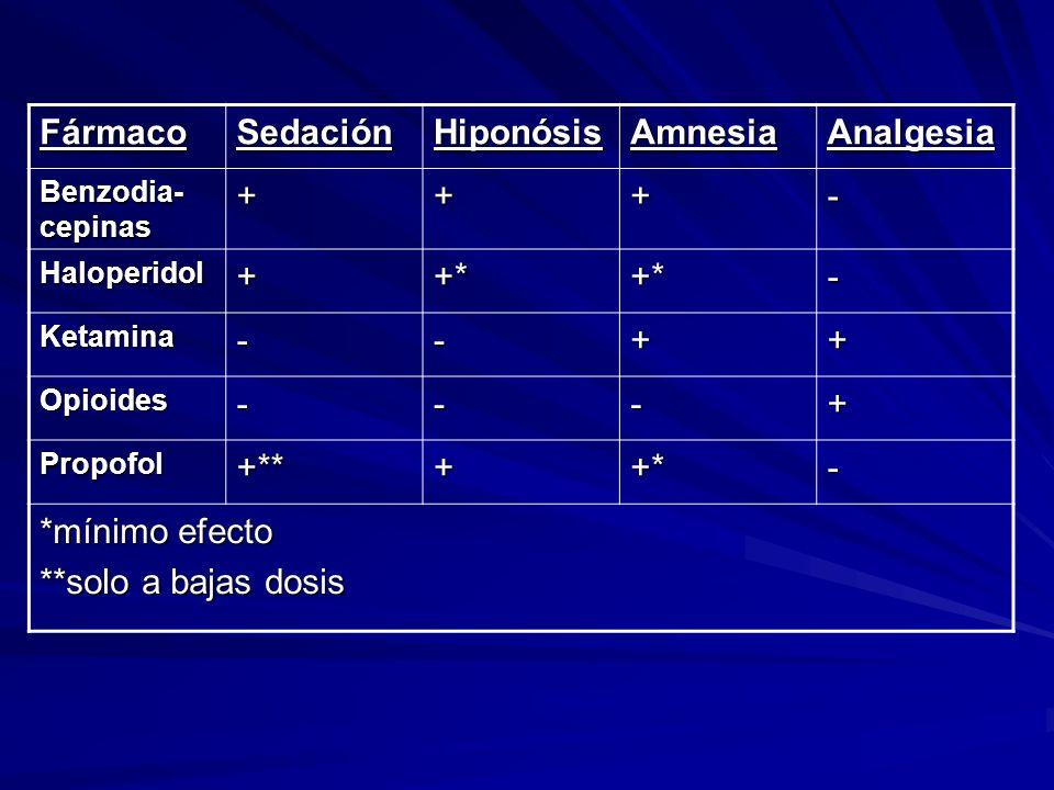 Fármaco Sedación Hiponósis Amnesia Analgesia + - +* +** *mínimo efecto