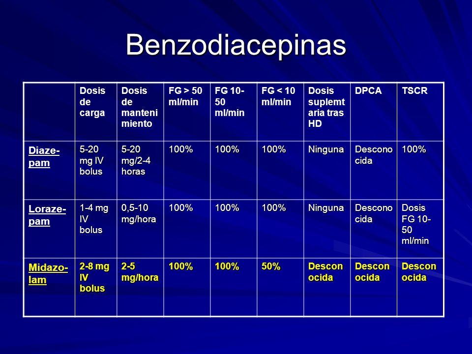 Benzodiacepinas Diaze-pam Loraze-pam Midazo-lam Dosis de carga
