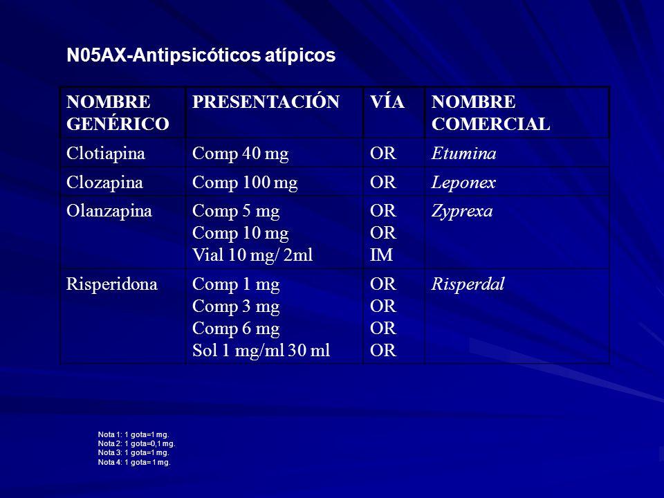 N05AX-Antipsicóticos atípicos NOMBRE GENÉRICO PRESENTACIÓN VÍA
