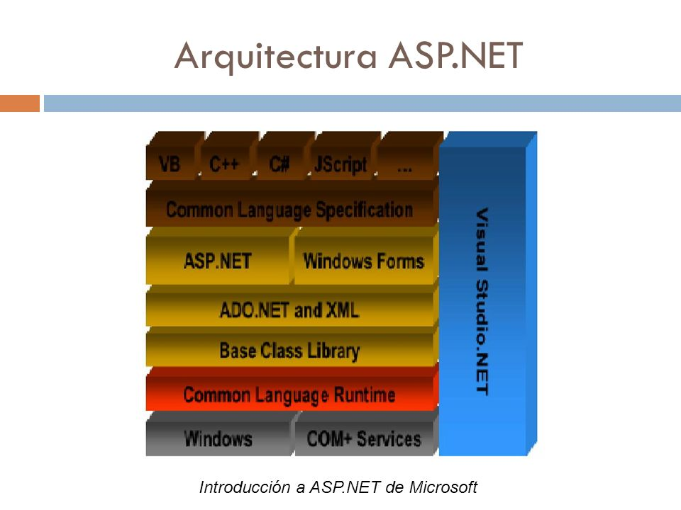 Arquitectura ASP.NET Introducción a ASP.NET de Microsoft