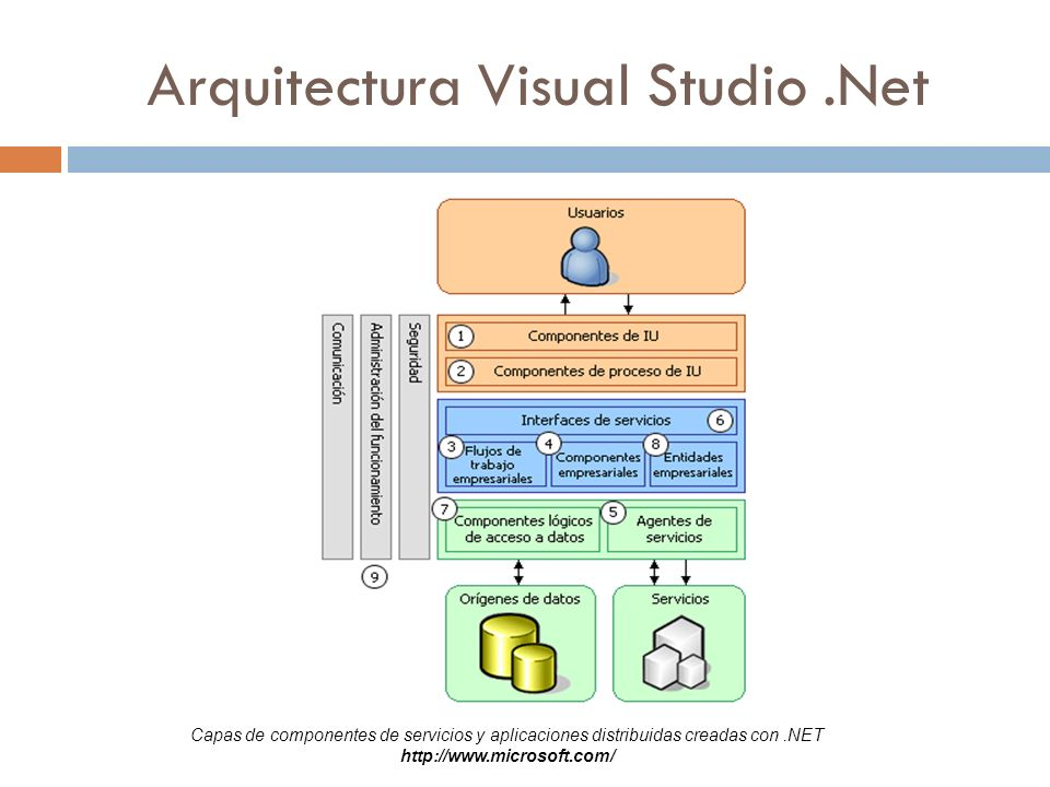 Arquitectura Visual Studio .Net