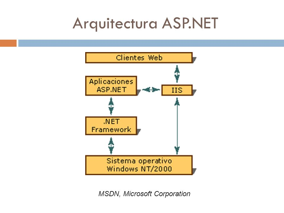 MSDN, Microsoft Corporation