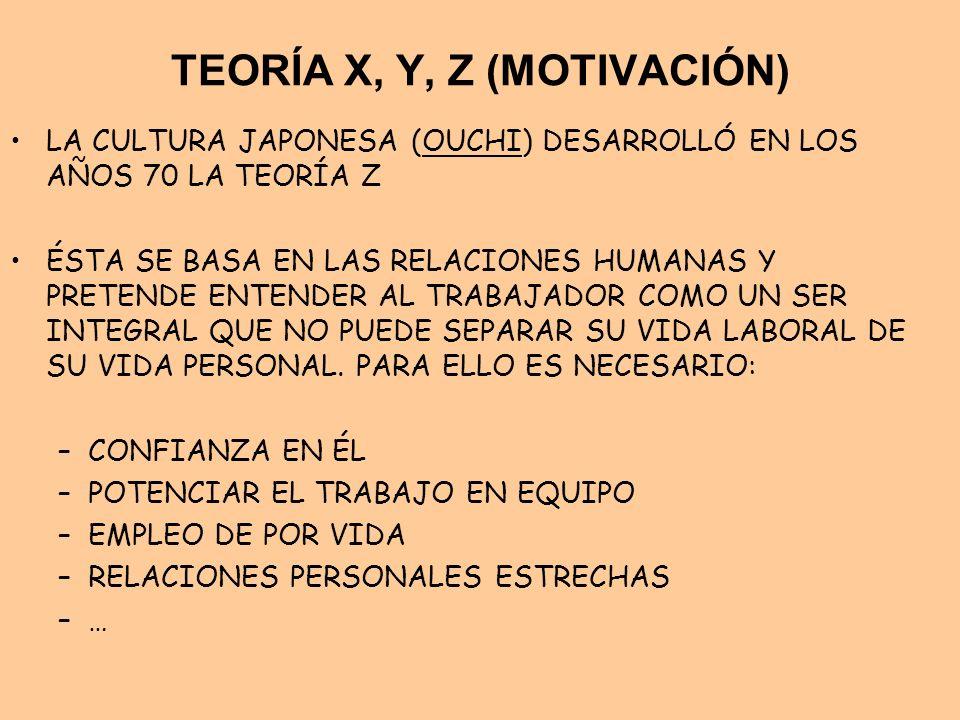 TEORÍA X, Y, Z (MOTIVACIÓN)