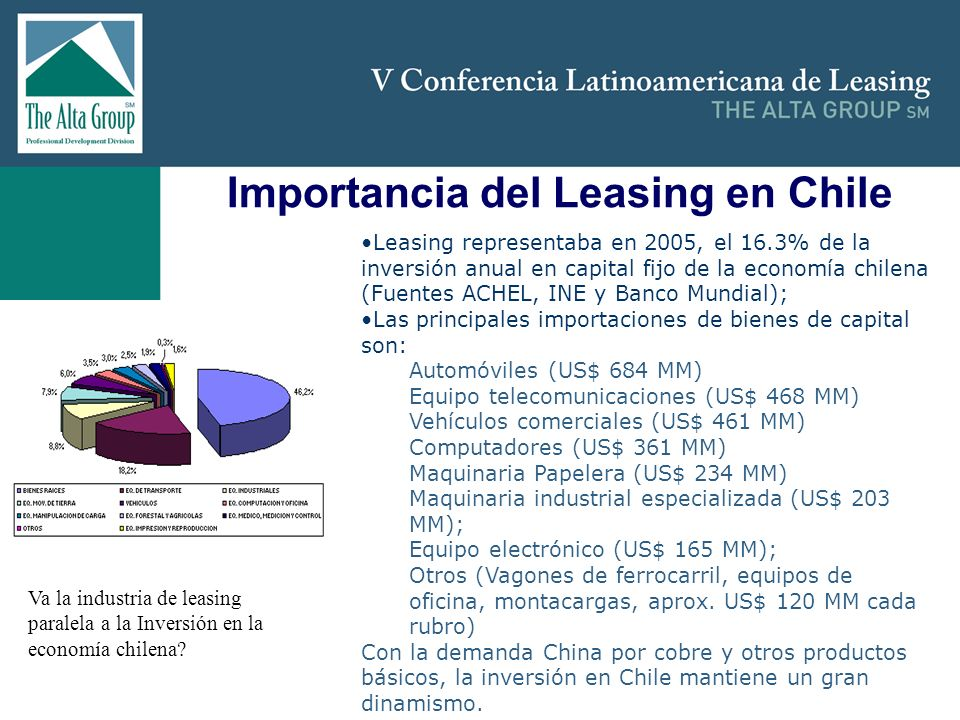 Importancia del Leasing en Chile