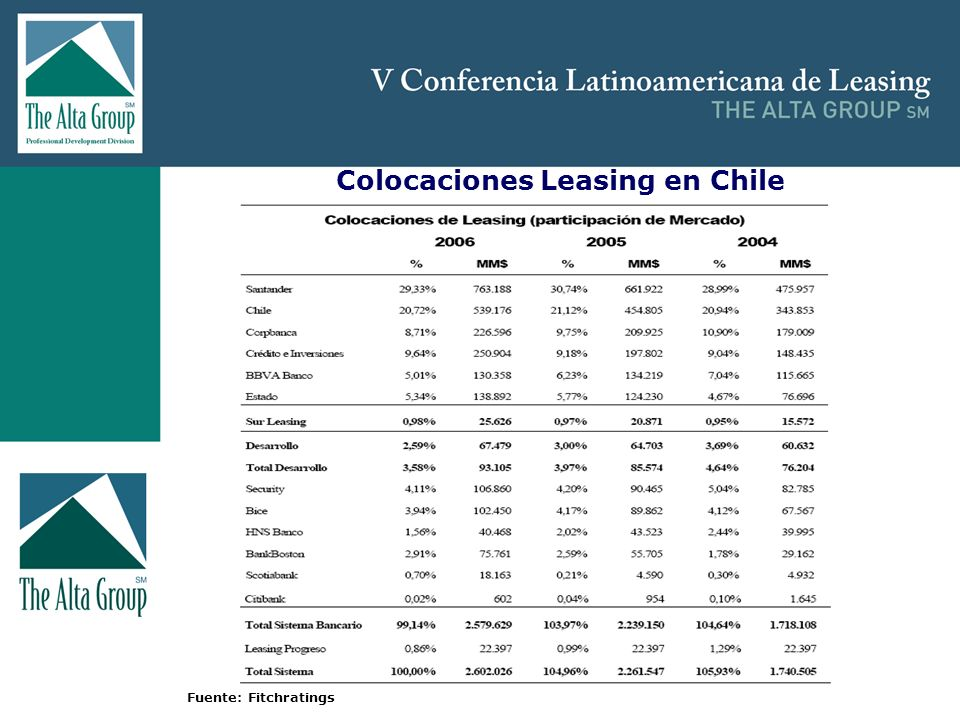 Colocaciones Leasing en Chile