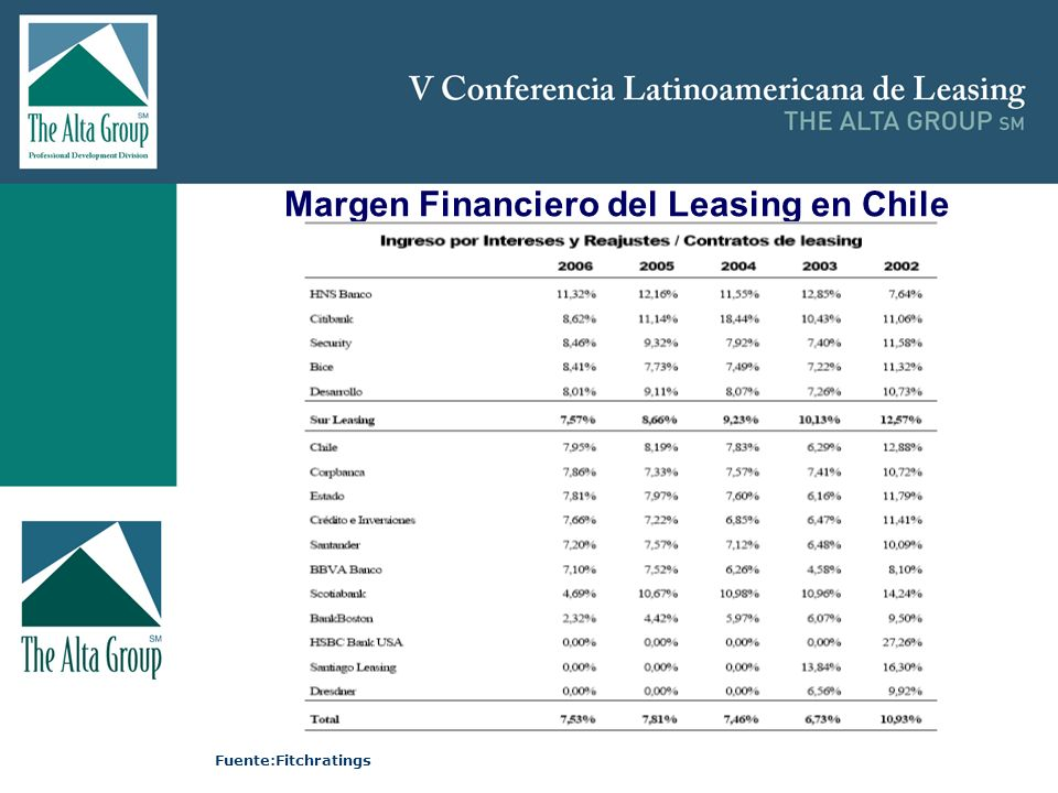 Margen Financiero del Leasing en Chile