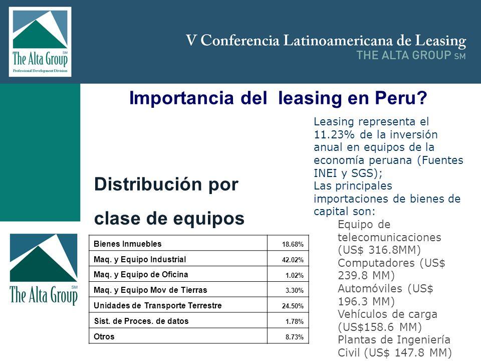 Importancia del leasing en Peru