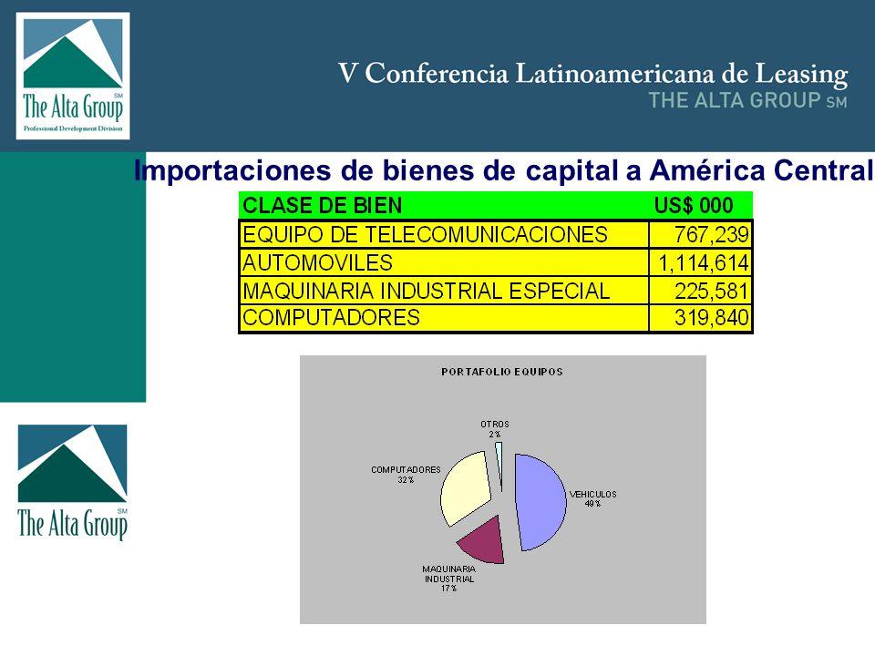 Importaciones de bienes de capital a América Central