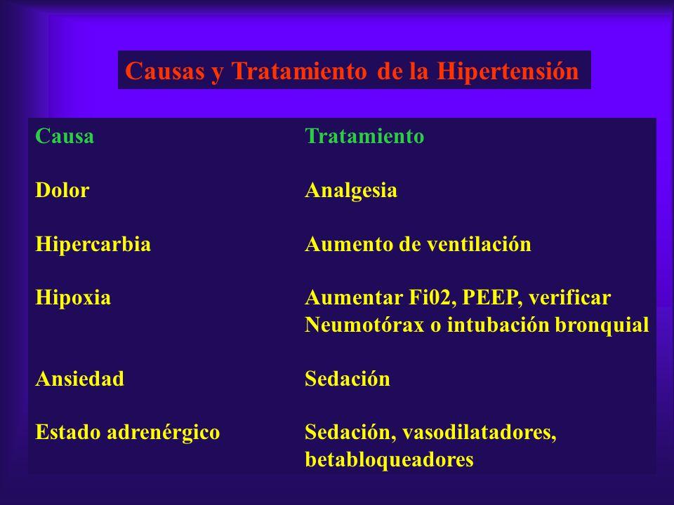 Causas y Tratamiento de la Hipertensión