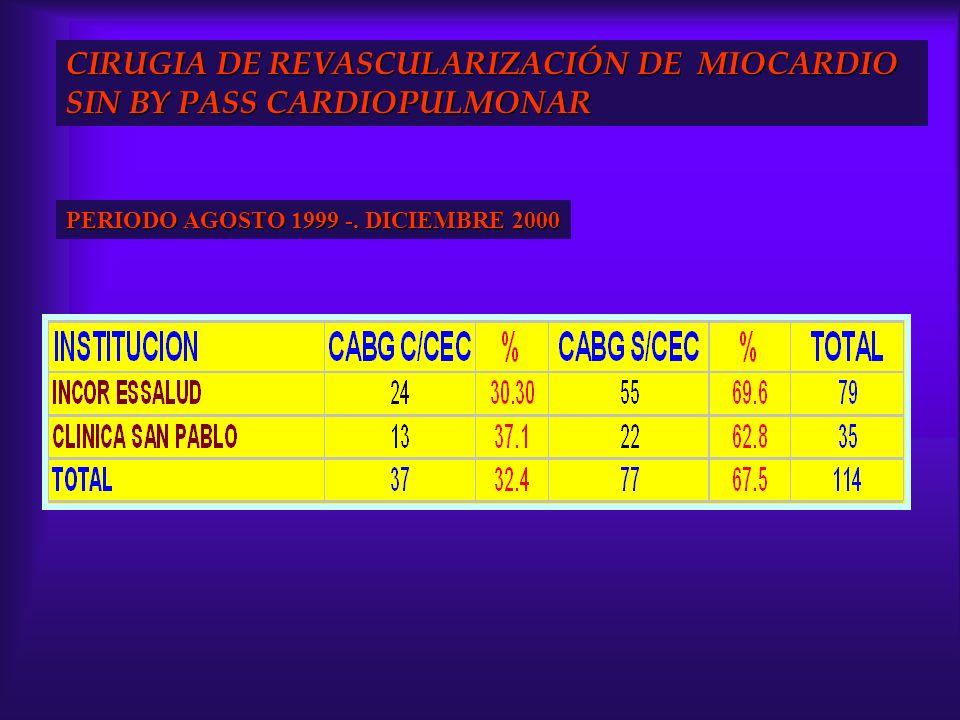 CIRUGIA DE REVASCULARIZACIÓN DE MIOCARDIO SIN BY PASS CARDIOPULMONAR