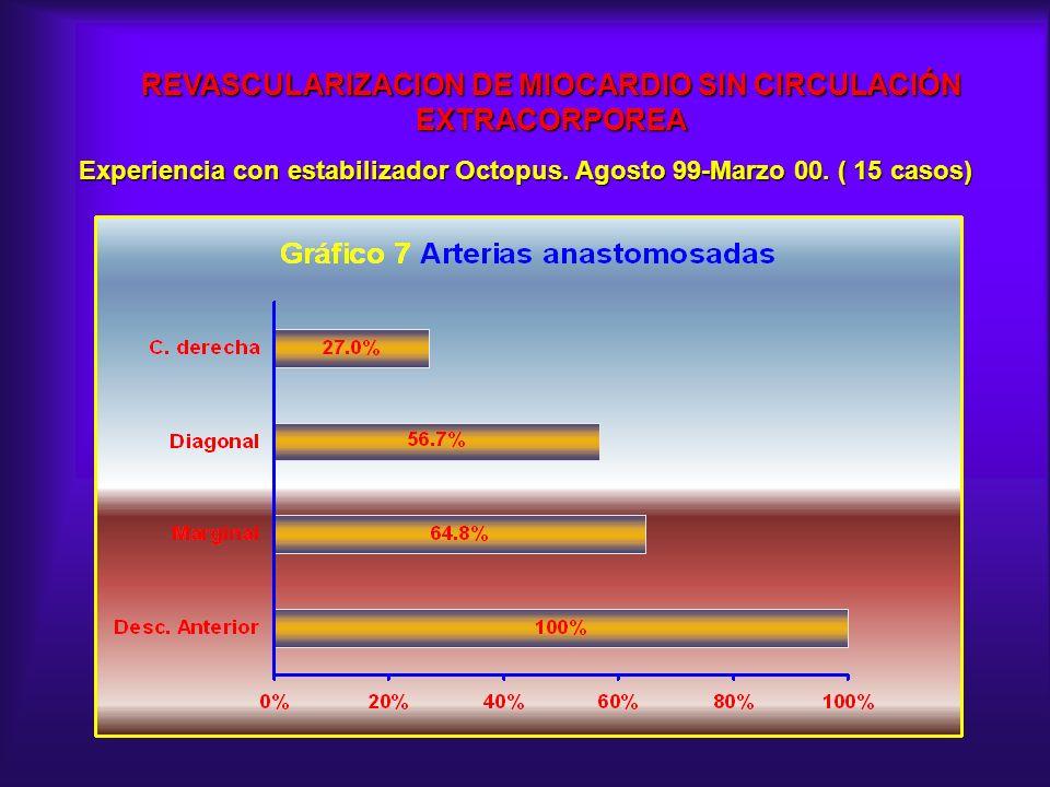 REVASCULARIZACION DE MIOCARDIO SIN CIRCULACIÓN EXTRACORPOREA