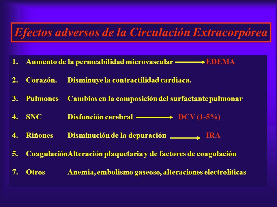 Efectos adversos de la Circulación Extracorpórea