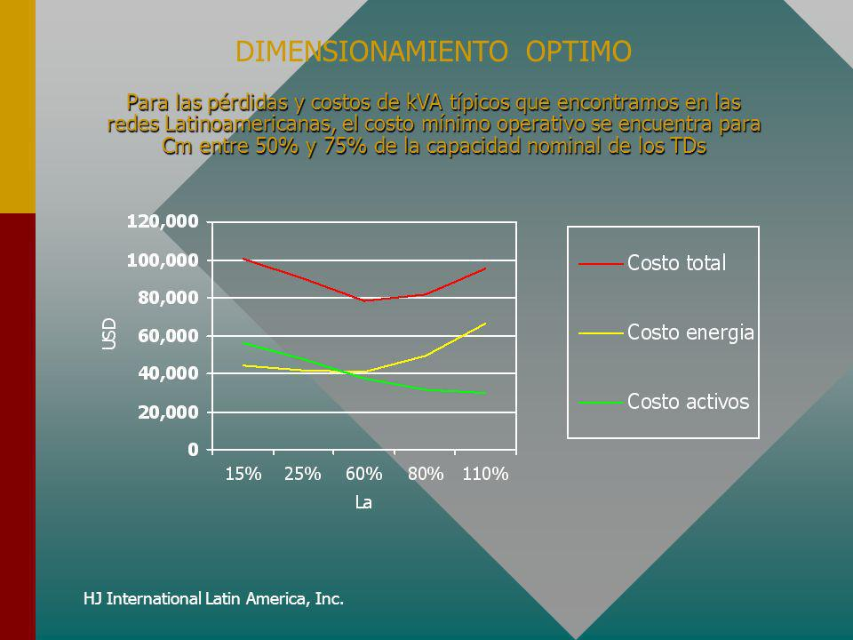 DIMENSIONAMIENTO OPTIMO
