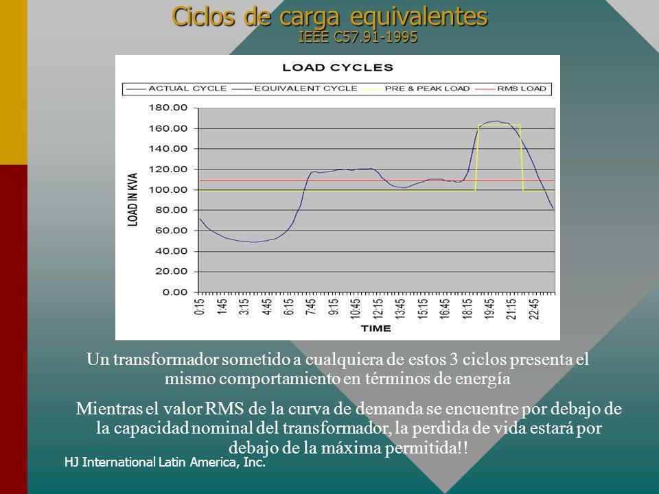 Ciclos de carga equivalentes IEEE C57.91-1995