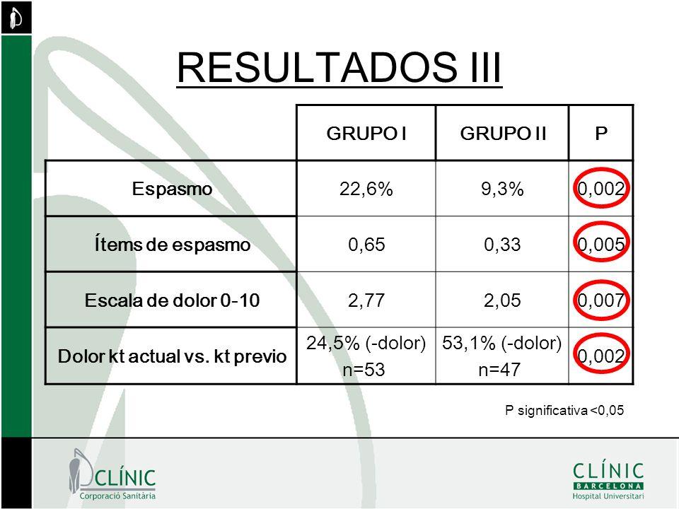 RESULTADOS III GRUPO I GRUPO II P Espasmo 22,6% 9,3% 0,002