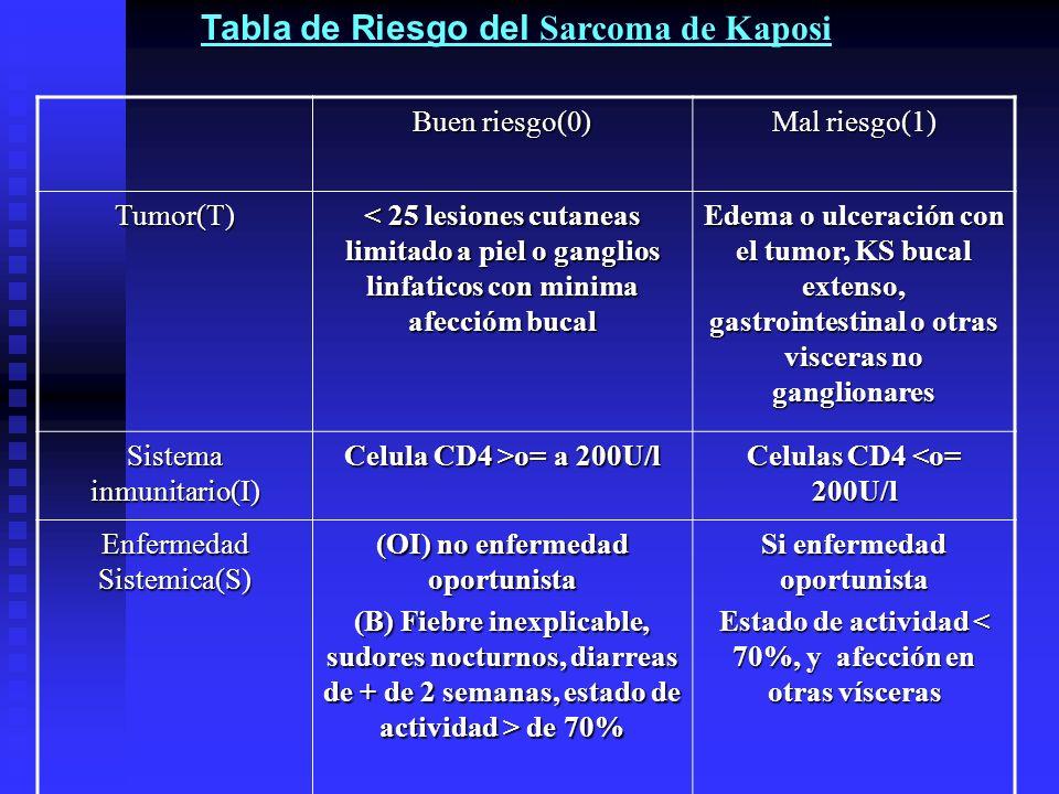 Tabla de Riesgo del Sarcoma de Kaposi