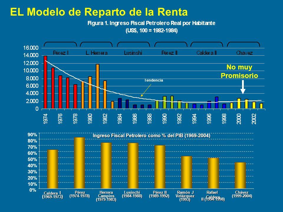 Ingreso Fiscal Petrolero como % del PIB (1969-2004)