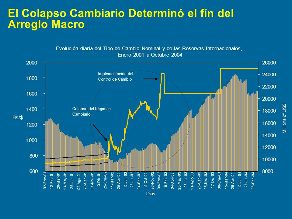 El Colapso Cambiario Determinó el fín del Arreglo Macro