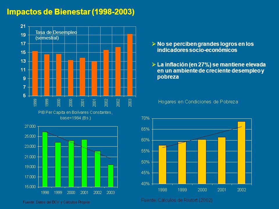 Impactos de Bienestar (1998-2003)