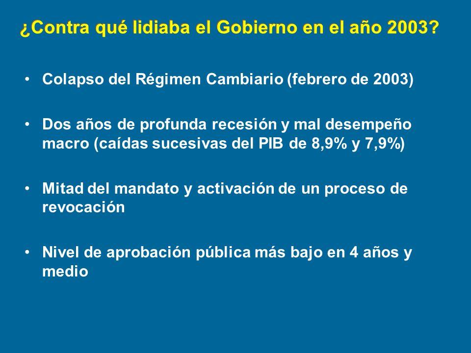 ¿Contra qué lidiaba el Gobierno en el año 2003