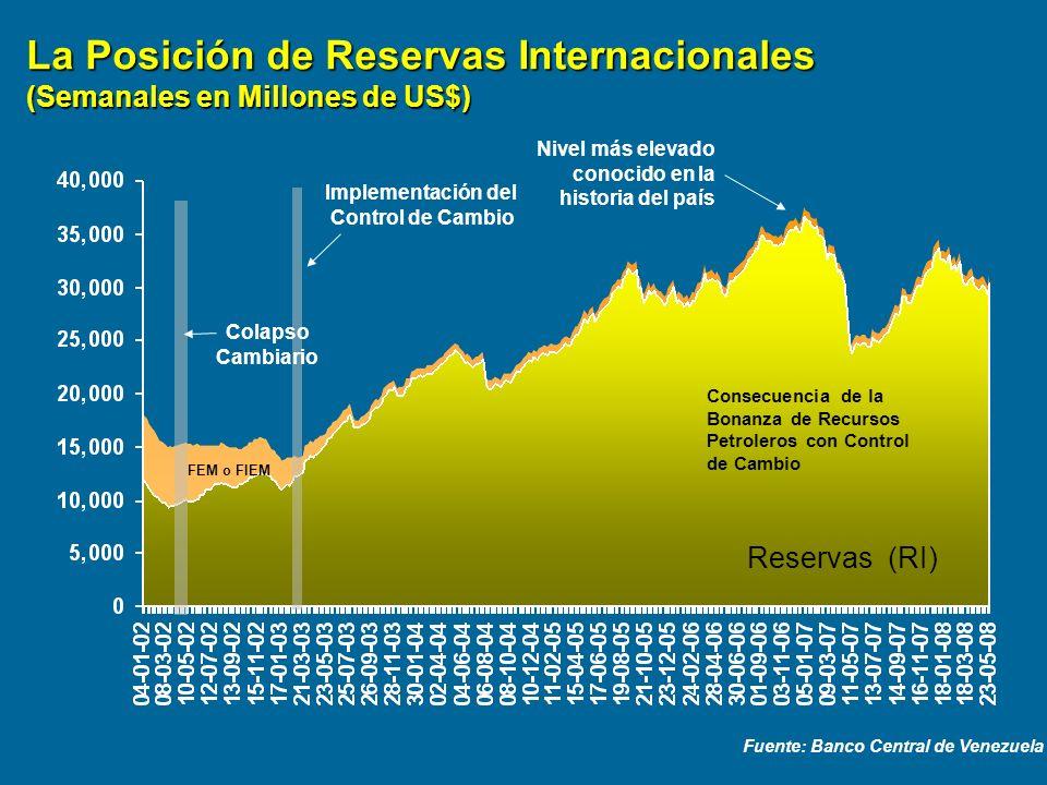 La Posición de Reservas Internacionales (Semanales en Millones de US$)
