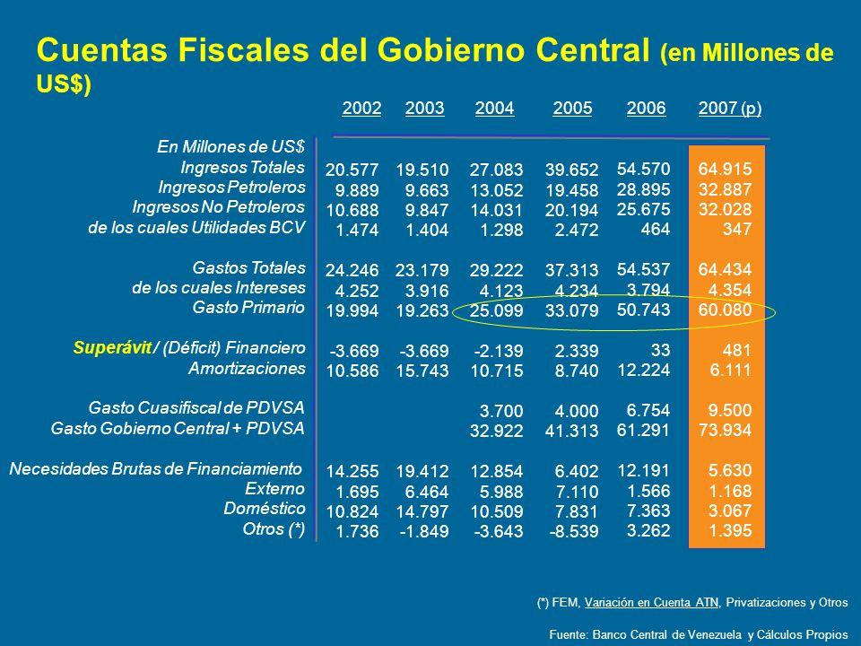 Cuentas Fiscales del Gobierno Central (en Millones de US$)