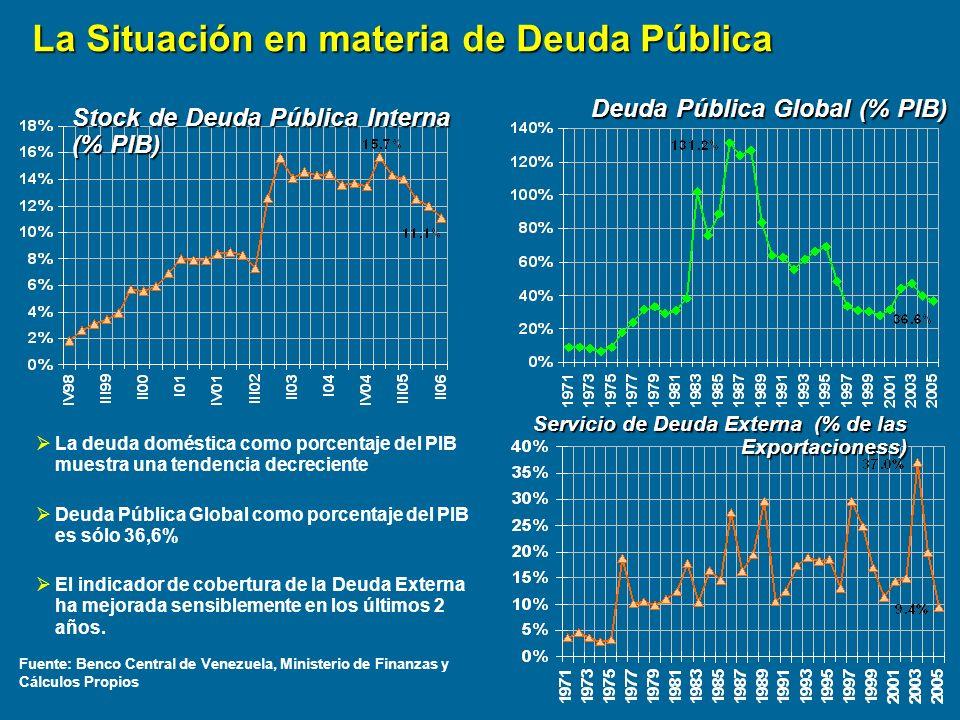 La Situación en materia de Deuda Pública
