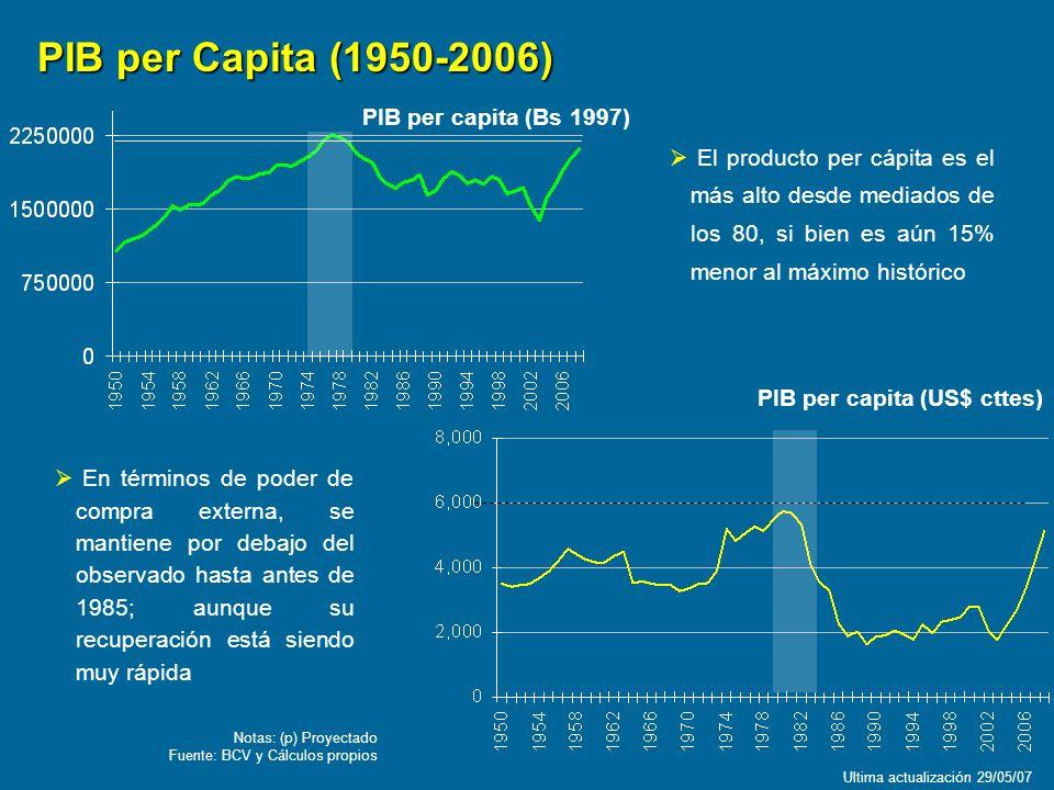 PIB per Capita (1950-2006) PIB per capita (Bs 1997)
