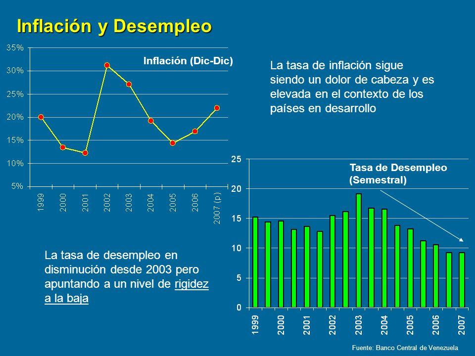 Inflación y Desempleo Inflación (Dic-Dic)