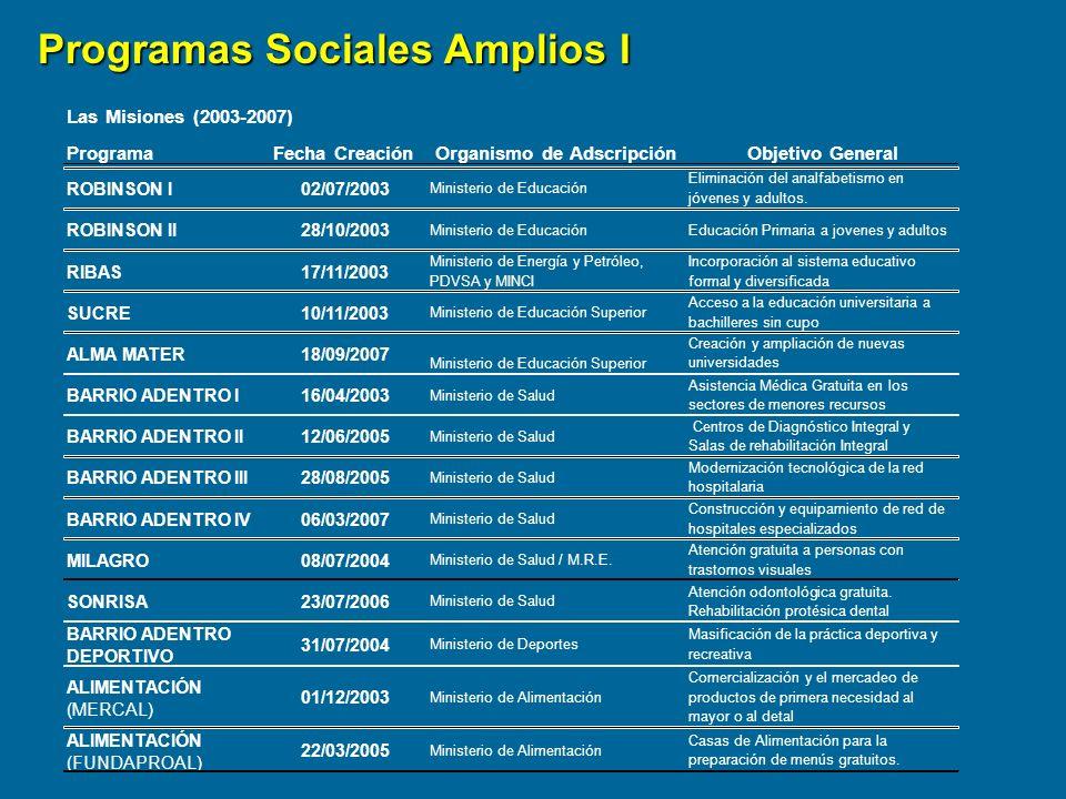 Programas Sociales Amplios I
