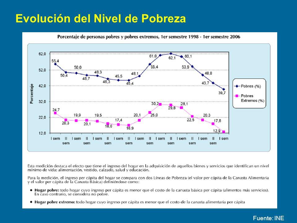 Evolución del Nivel de Pobreza