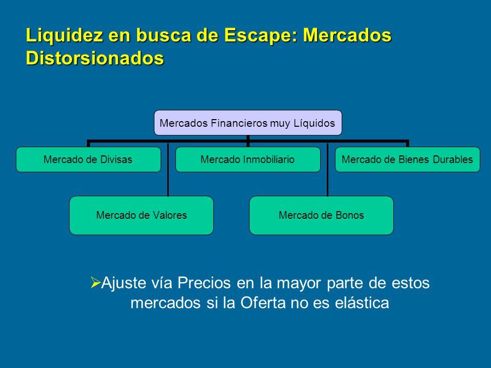 Liquidez en busca de Escape: Mercados Distorsionados
